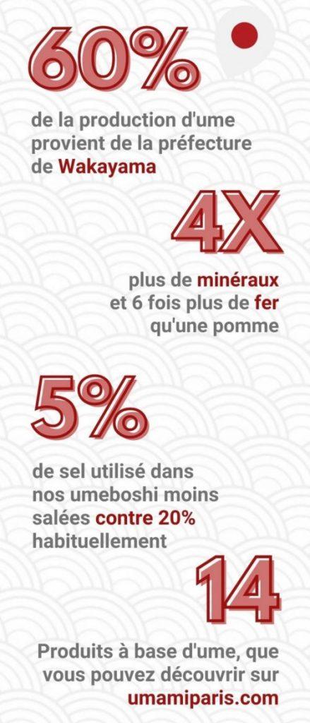 infographie sur l'umeboshi