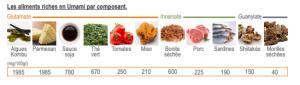 Graphique des produits riches en umami